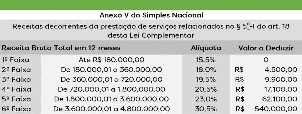 Anexo V Simples Nacional