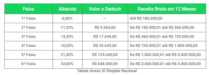 Tabela Anexo III Simples Nacional