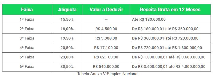 Tabela Anexo V Simples Nacional