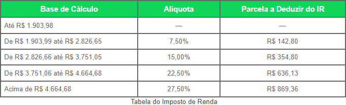 Tabela do Imposto de Renda IRPF 2021